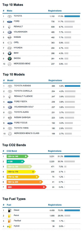 2011 Registration Statistics