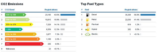 CO2 Emissions and Fuel Types