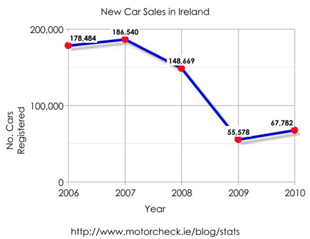 New car sales in Ireland