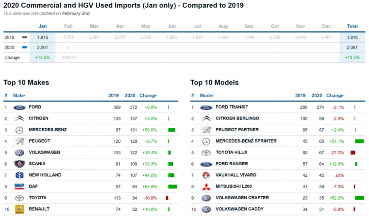 Commercial & HGV Imports January 2020
