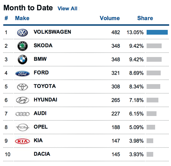 New Car Sales graph illustrating the top selling car makes in Ireland for August 2013