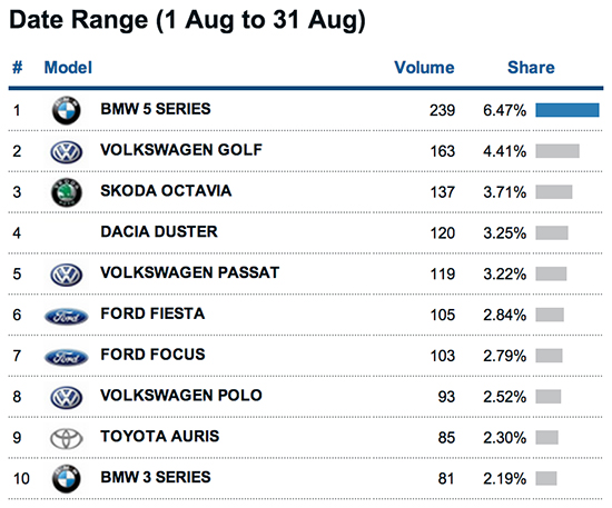 New Car Sales graph illustrating the top selling Car Models in Ireland for August 2013