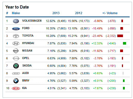 new-car-sales-2013