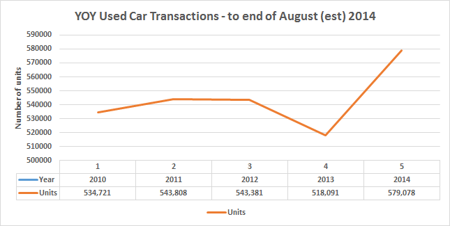 Used Car Transactions - Aug 2014