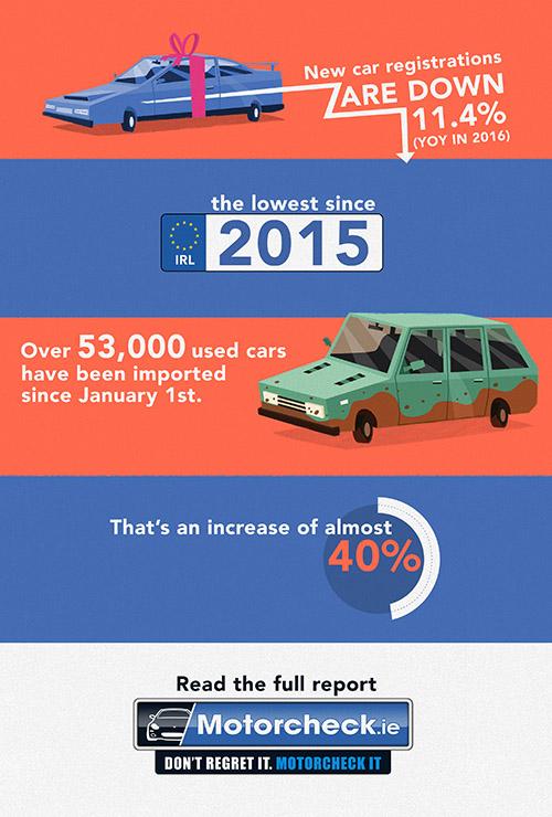 Motorcheck car sales and UK imports 2017