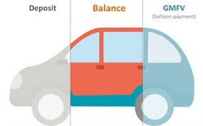 PCP 2 Car graphic with Deposit, balance and GMFV
